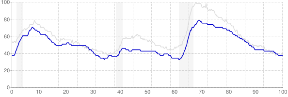 Maryland monthly unemployment rate chart from 1990 to February 2019